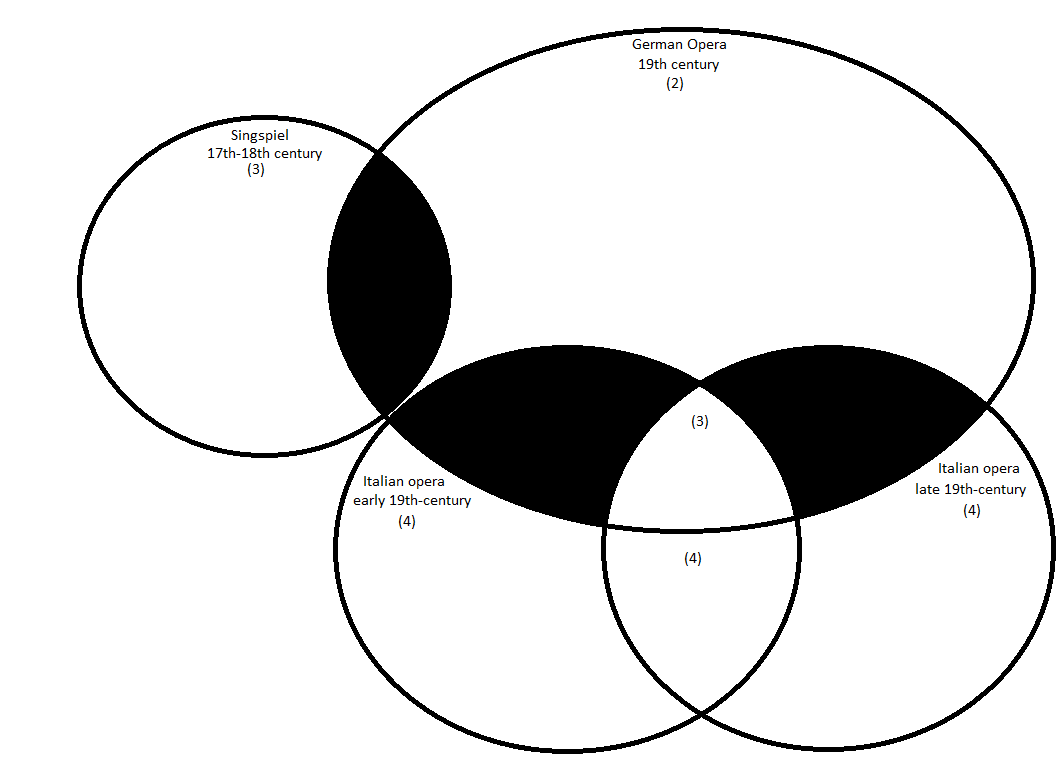 Opera Venn Diagram April 1