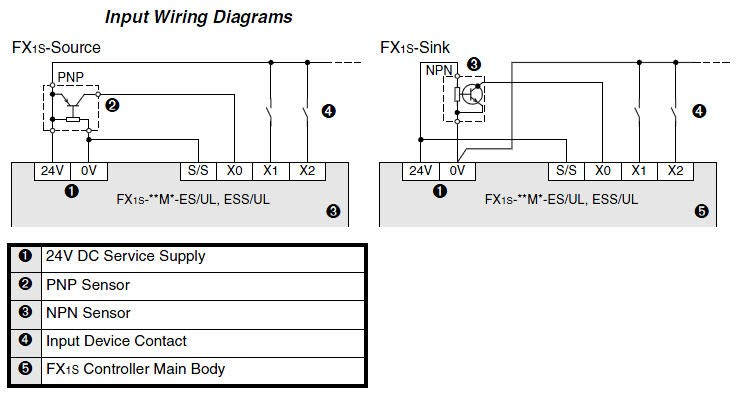 FX1s 30MT D Wiring 002 input wiring diagrams potter vsr wiring diagram diagram wiring diagrams for diy car mitsubishi fx1s wiring diagram at arjmand.co