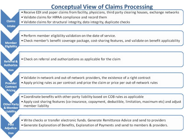 Claims Workflow Processing Healthcare