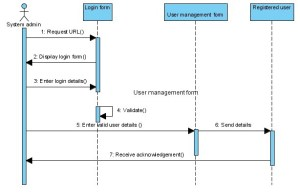 Sequence Diagrams  Information System for Western