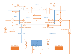 Ultimate Temperature Control of Central Air Conditioning