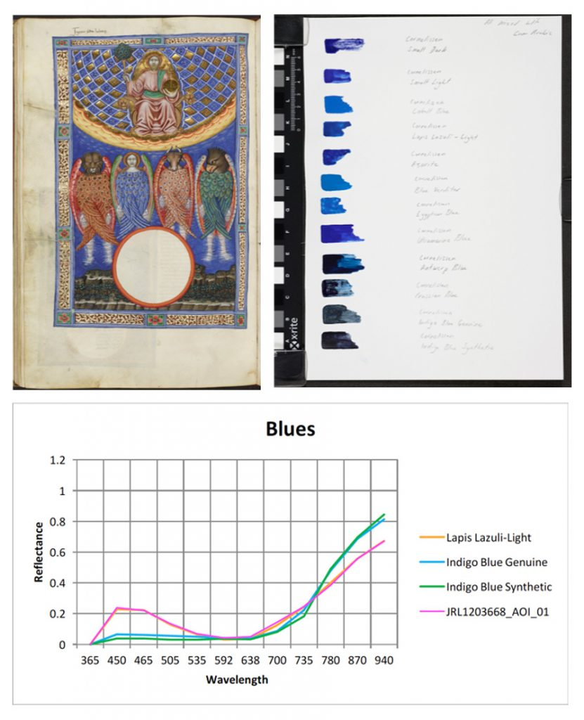 Pigment Analysis using Multispectral Imaging