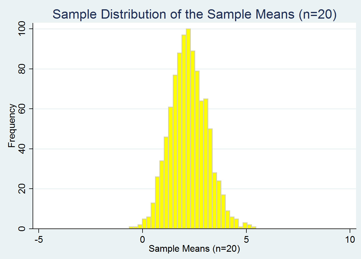 Sampling Frame Statistics Sample