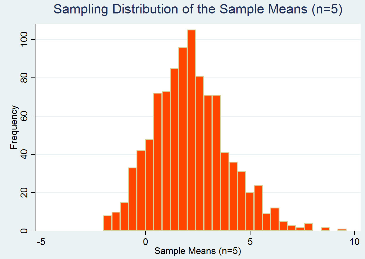 Sampling Env710 Statistics Review Website