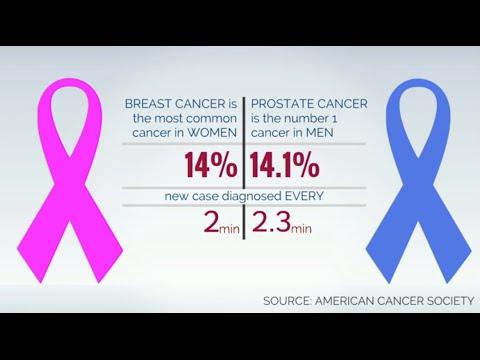 Image result for men cancer stats