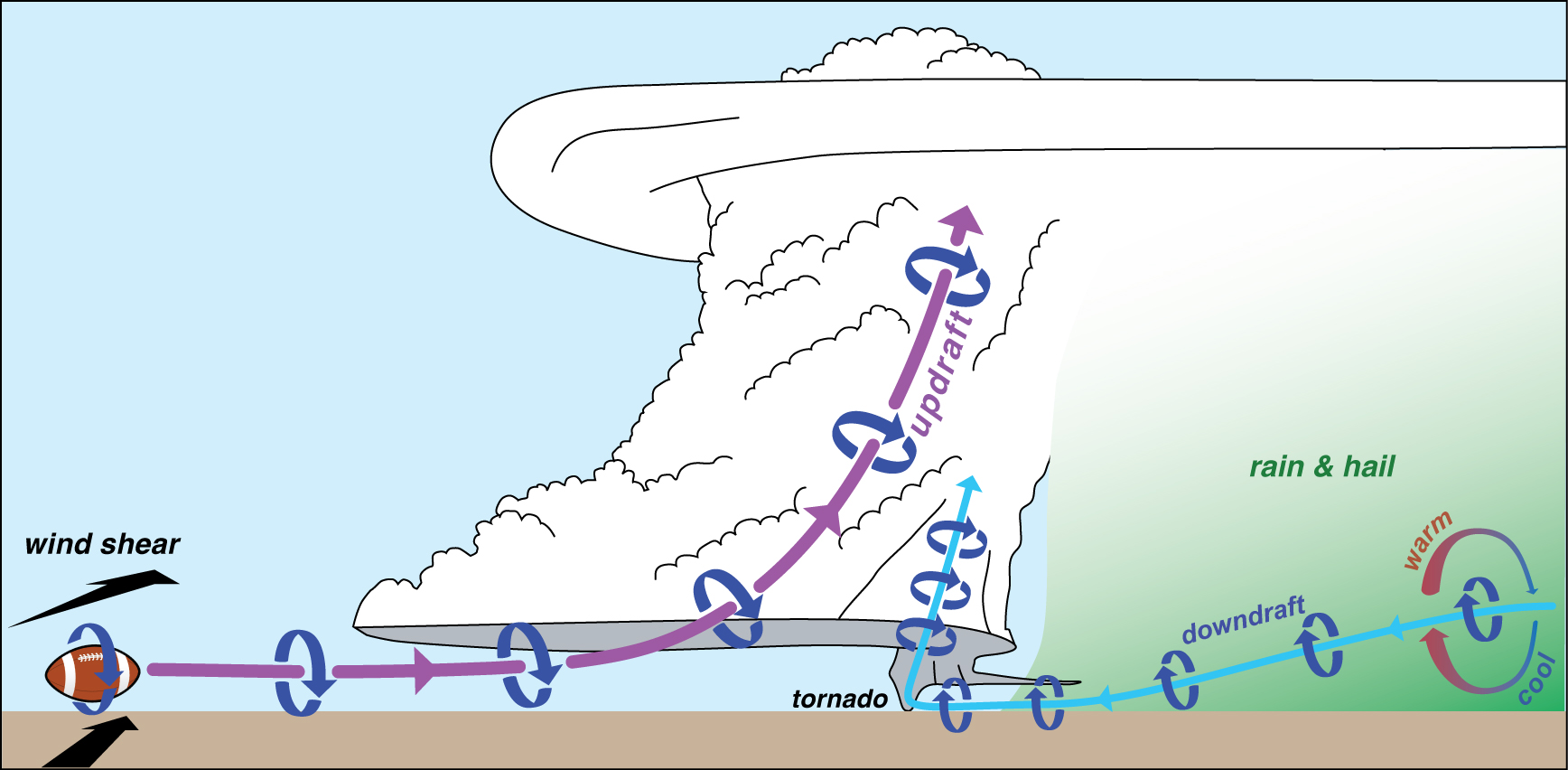 How Tornadoes Form Markowski Research Group