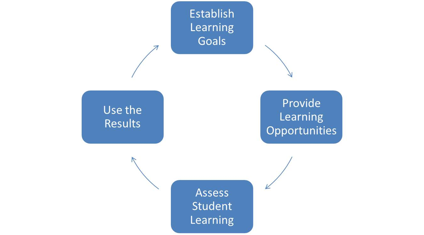 Image result for learning cycle assess