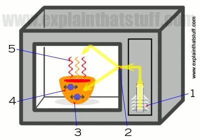 how microwave popcorn works siowfa15