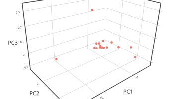 Exploring Hierarchical Clustering in R for Grouping