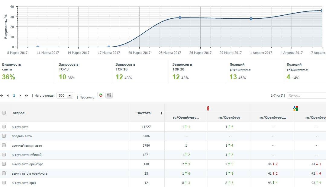 Продвижение сайта Autolot56.ru в ТОП1 Яндекса за 1 месяц после запуска сайта