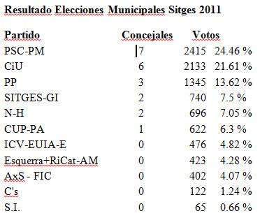 resultado elecciones2011