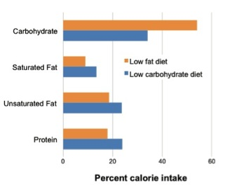 figure 1 dieters in the low carbohydrate group consumed a higher percentage of calories from fat 407 total calories compared to the low fat group