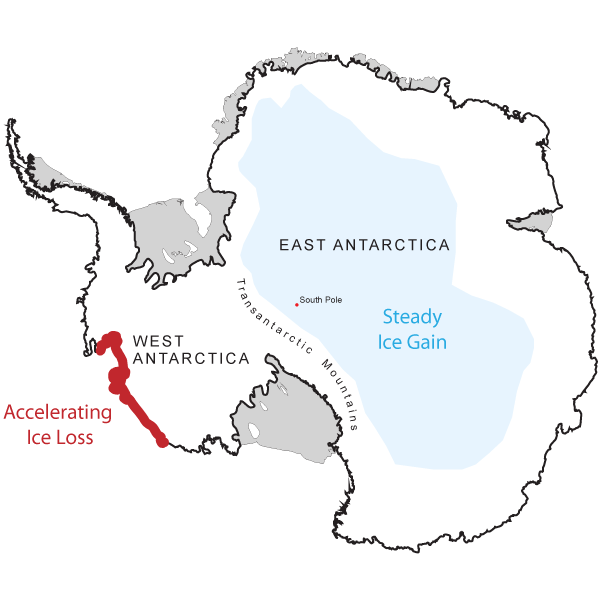 Figure 2: The data suggest an accelerating rate of ice loss in west Antarctica being balanced by a steady increase in the rate of ice gain in a wide area of east Antarctica.