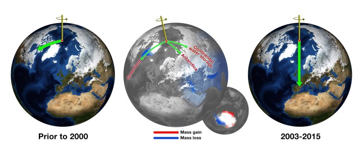 Prior to the year 2000, the Earth's spin axis was slowly drifting toward Canada (green arrow, left image). Melting ice sheets in Greenland and Antarctica, as well as a drought in Eurasia, resulted in large changes to the mass composition of the surface of the Earth (center). As a result, the Earth's spin axis was pulled in an entirely new direction (right). Credit: NASA/JPL-Caltech