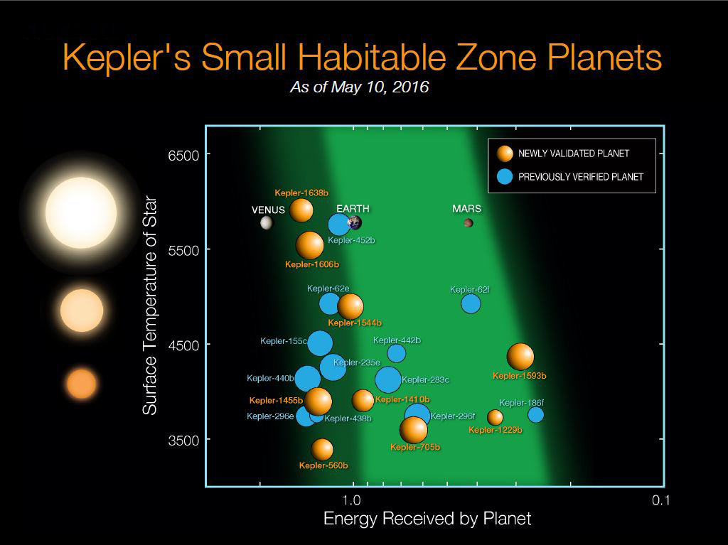 nasa s kepler discovers over 1000 new planets science in the news