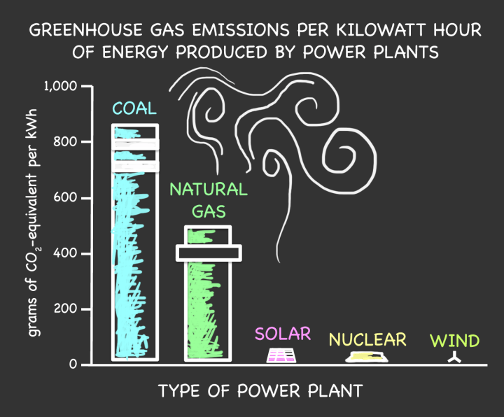 Figure 2: The amount of greenhouse gases emitted from each energy source is shown above. Notice that, unsurprisingly, sources that don't use carbon-based fuel release the least amount of CO2.