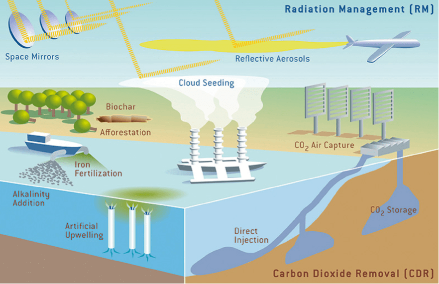 Carbon Dioxide Removal Systems : Engineering the earth to fight climate change science in
