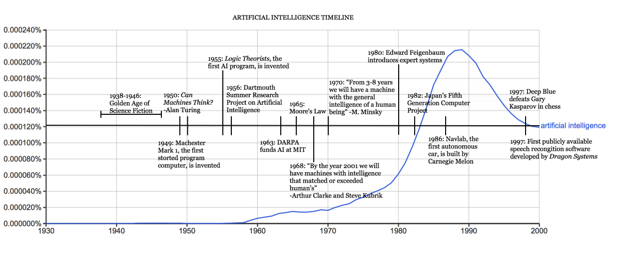 the history of artificial intelligence  science in the news anyoha sitn figure  ai timeline