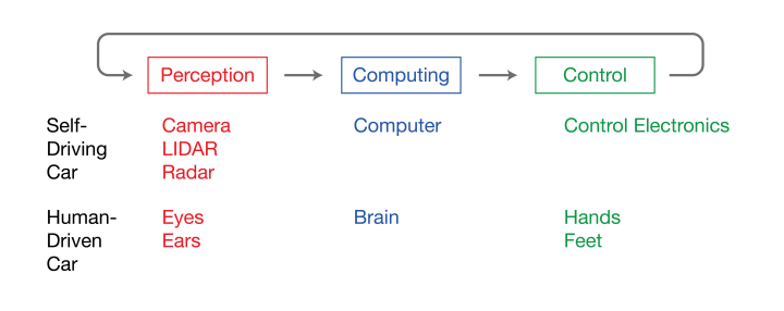 Figure 1: Like a human driver, a self-driving car executes a cycle of perceiving the situation, thinking about it and performing an action depending on the assessment. High-tech devices take over each of these tasks.
