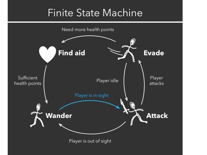 Figure 1. A simplified flow chart of how the Finite State Machine algorithm works in a shooting game. In this game, an NPC would begin with 'wander' status, and then engage in 'attack' if a human player is near (orange arrow). If the player is out of sight, the NPC goes back to 'wander.' In other words, NPCs are always 'wandering' when you cannot see them. If a player is attacking back, NPCs can 'evade.' If NPCs' 'healthpoints are low,' they can go 'find aid' and then 'wander' again.