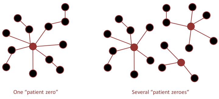 "Figure 2: Diagraming the ""Patient Zero"" model. The image on the left shows a scenario in which a single patient, ""patient zero"" (red circle), is the original source of all subsequent infections (black circles). The image on the right shows how multiple patient zeroes can be responsible for spreading a disease throughout the population."