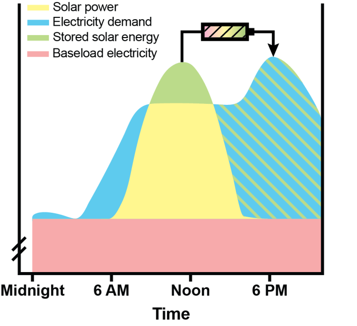 """Figure 1: Batteries can function in electric grids to store up energy from (e.g. from solar power in yellow) when supply exceeds demand (the solid green). This can then be used later when additional energy is needed, such as when the sun is no longer shining. Base load power is shown in purple, and is provided by plants that are on constantly. Electricity demands beyond this base load are met by a combination of renewables and additional """"peaking"""" power plants."""