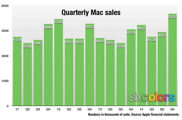 Mac Sales chart