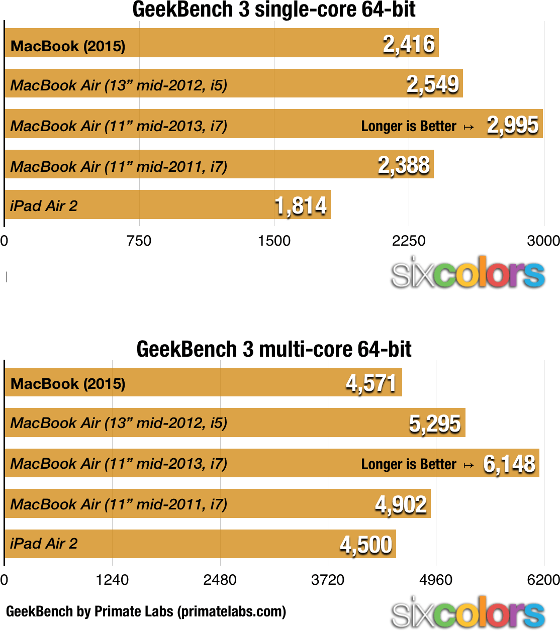 MacBook Benchmark test