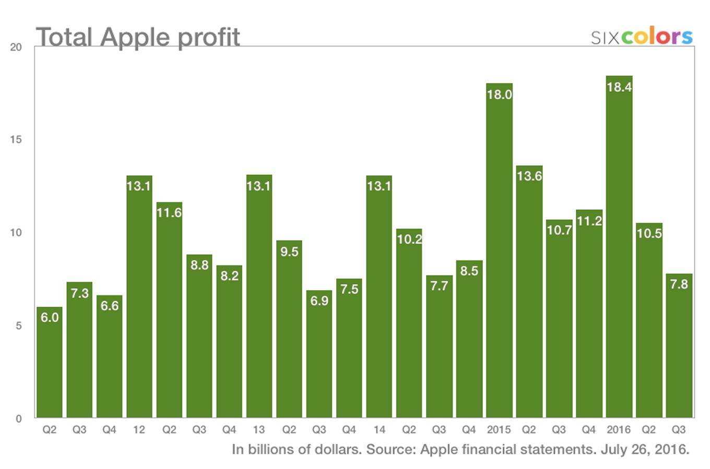 appleprofit-q316-6c
