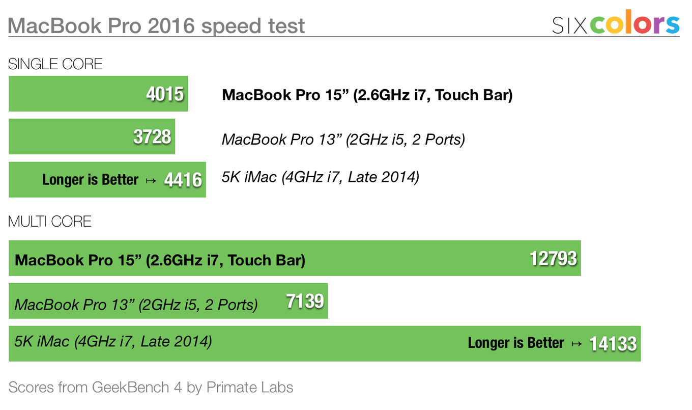 Test results benchmark chart.