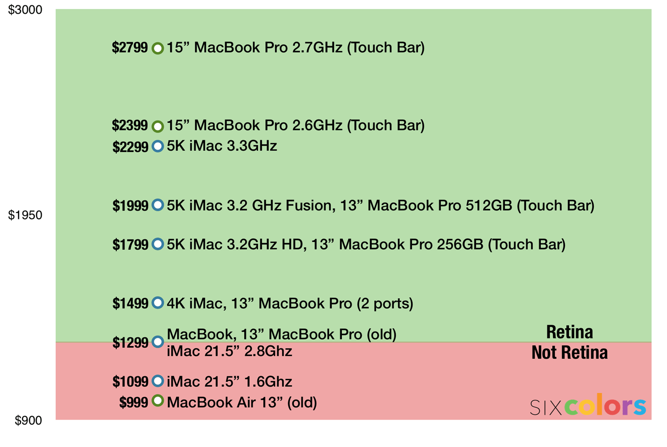Chart of Mac prices with a line of demarcation at $1299.