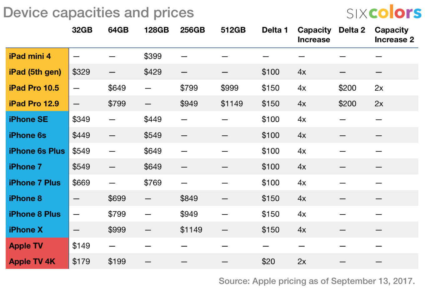 iOS and watchOS device capacity and price chart