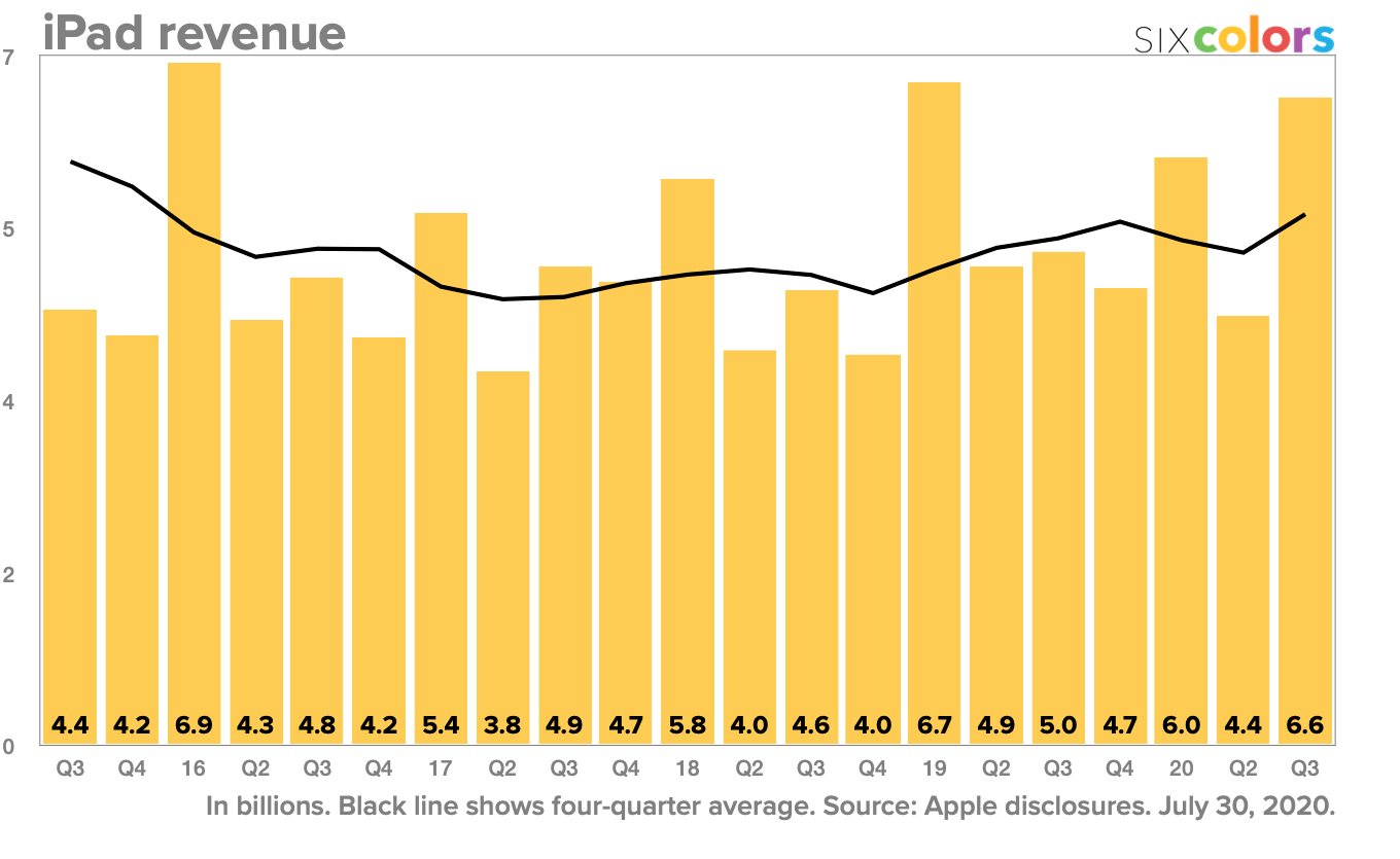 iPad revenue