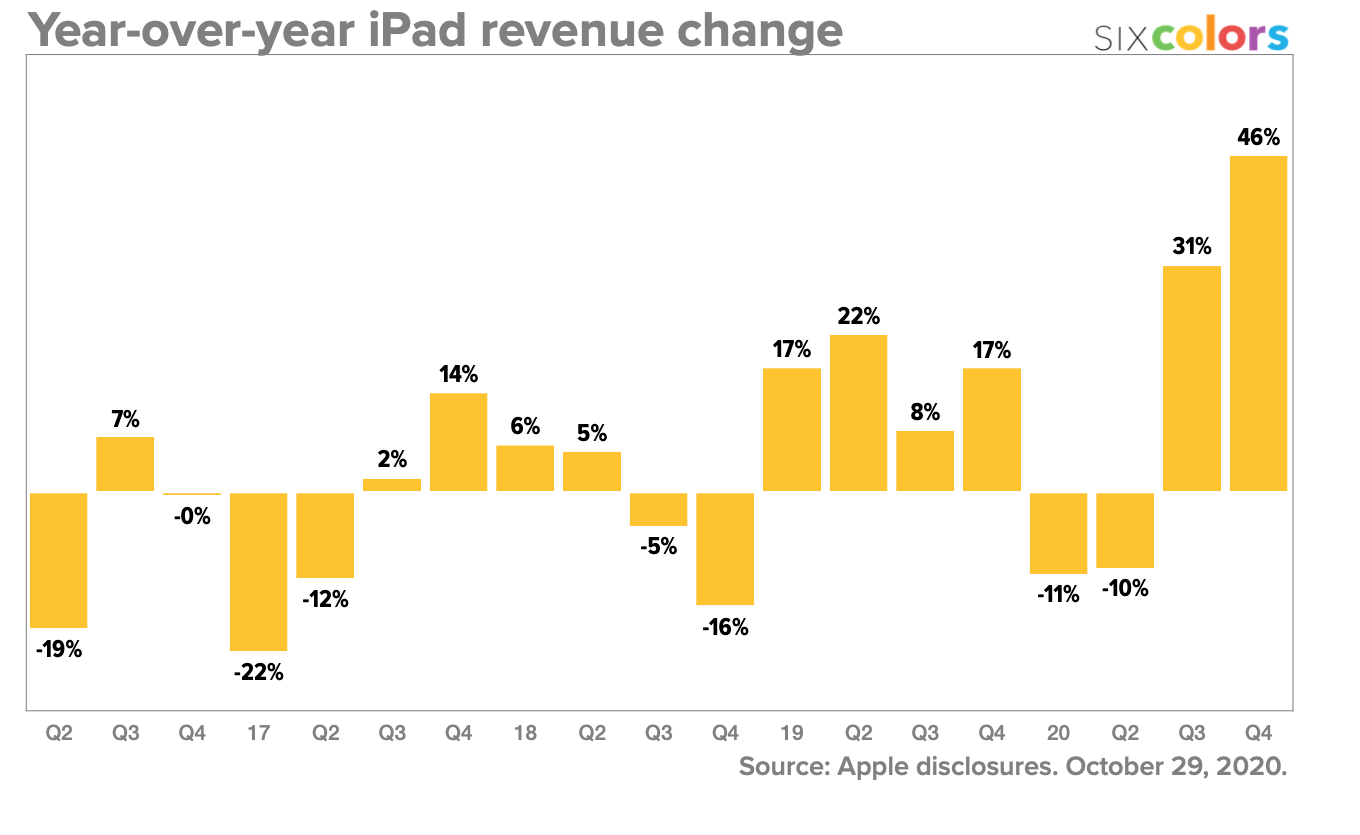 Year-over-year iPad revenue change