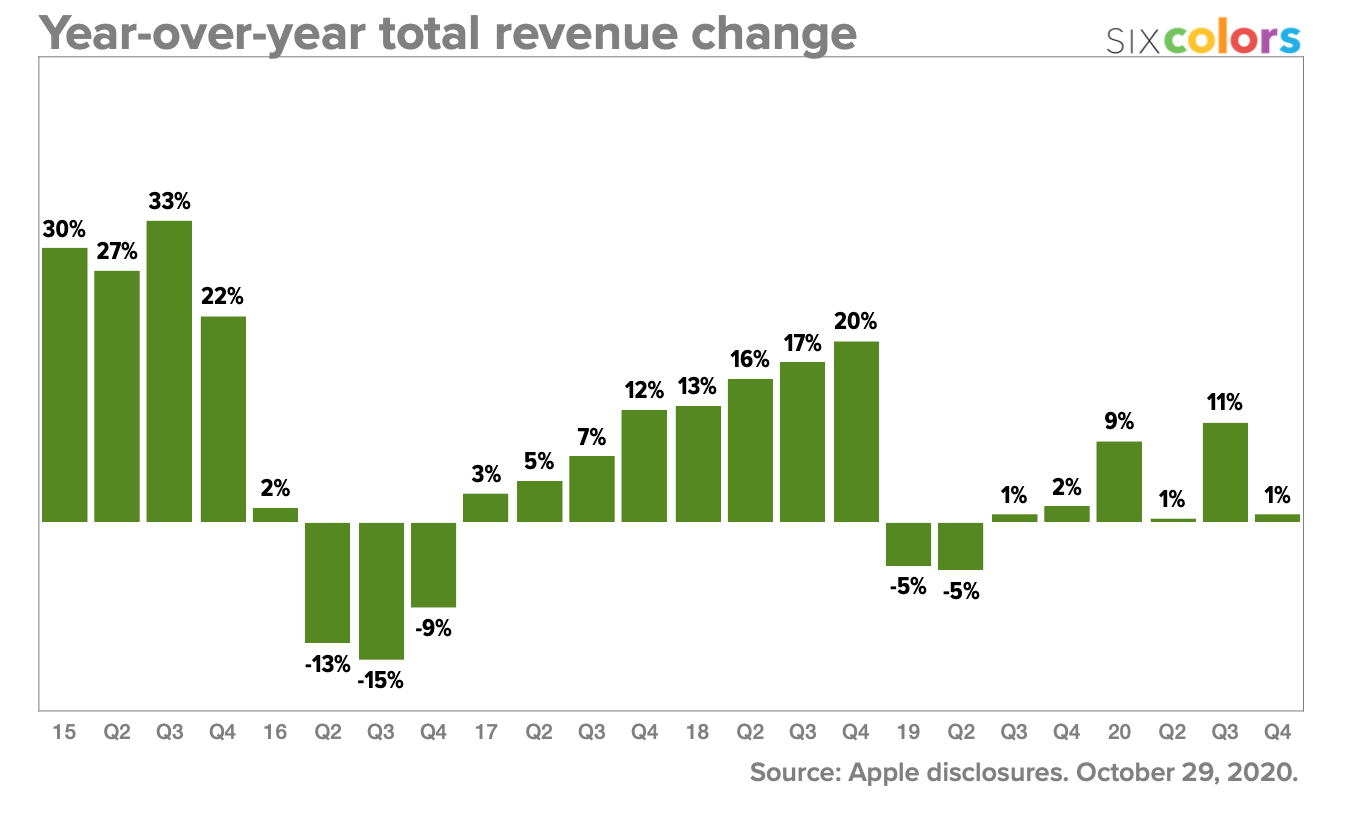 Year-over-year total revenue change