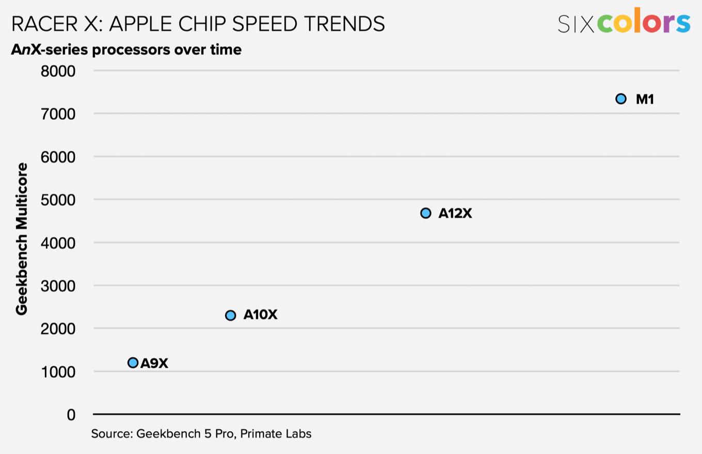 Apple chip trend chart