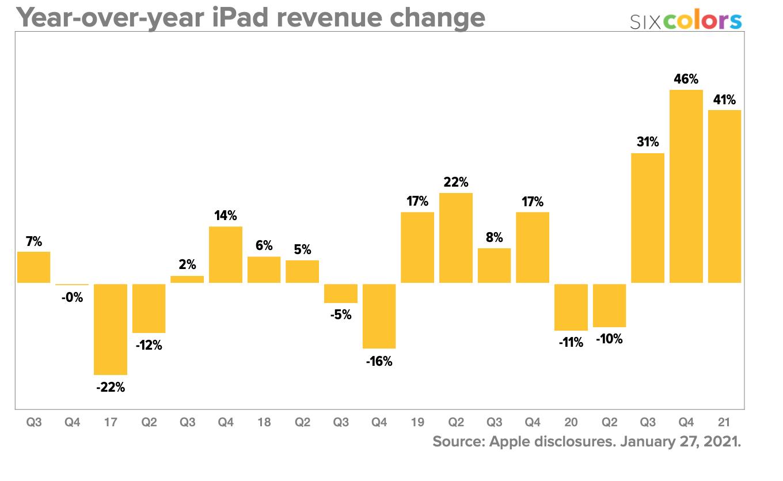 Year-over-year iPad revenue change