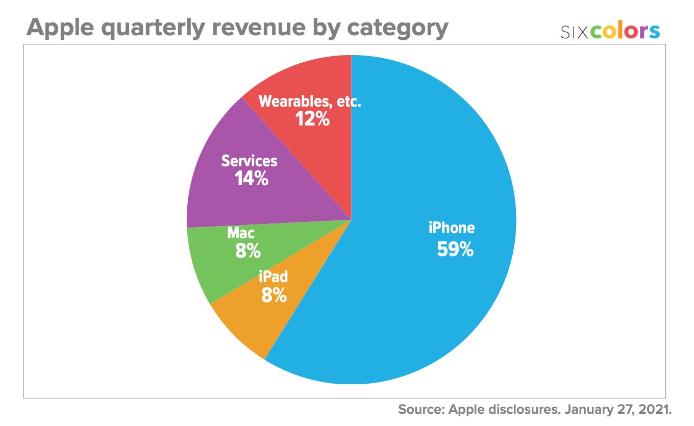 Apple quarterly revenue by category pie chart