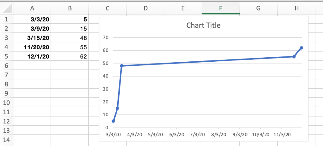 boring excel chart