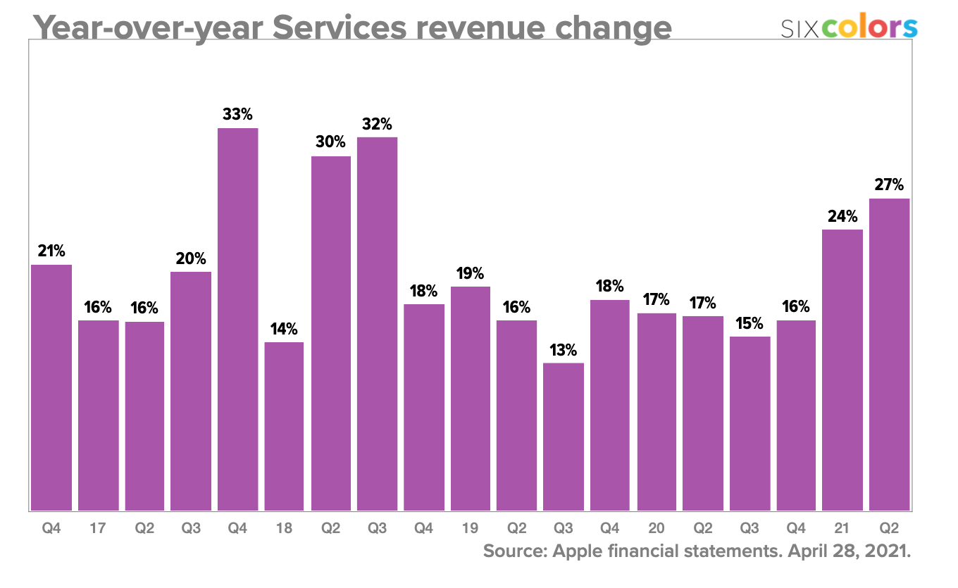 Year-over-year Services revenue change