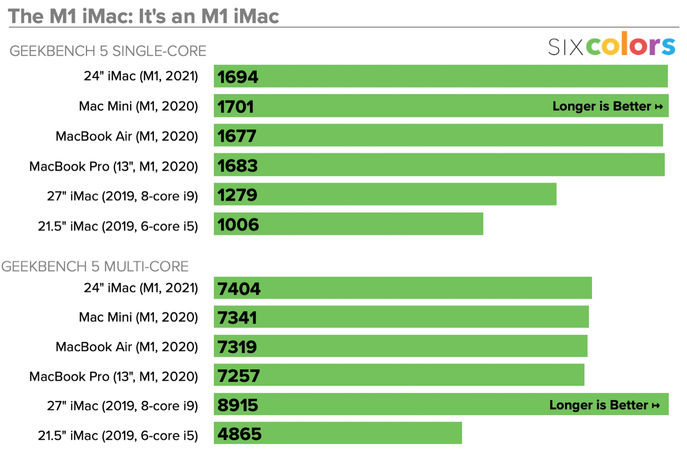Chart showing M1 performance is basically the same.