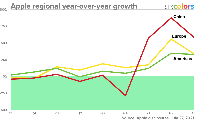 regional yoy growth