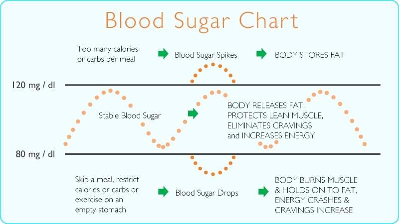 Blood glucose index