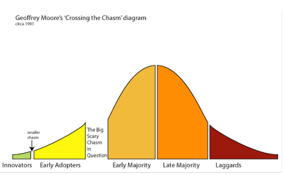 crossing-the-chasm-2