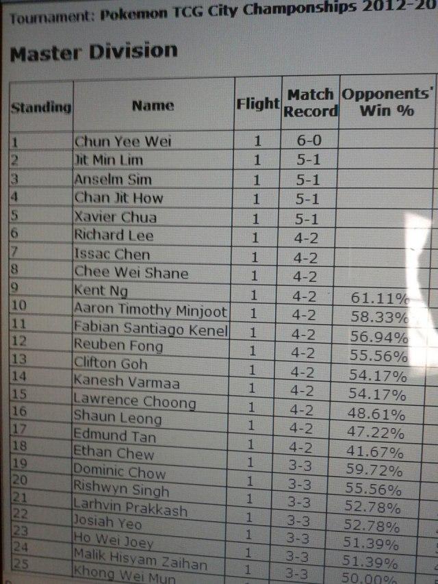 Malaysian City Championship 2013 Swiss Standings
