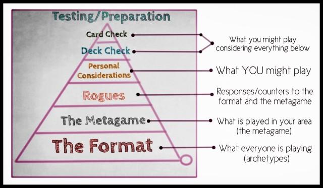 erik nance testing preparation pyramid explained