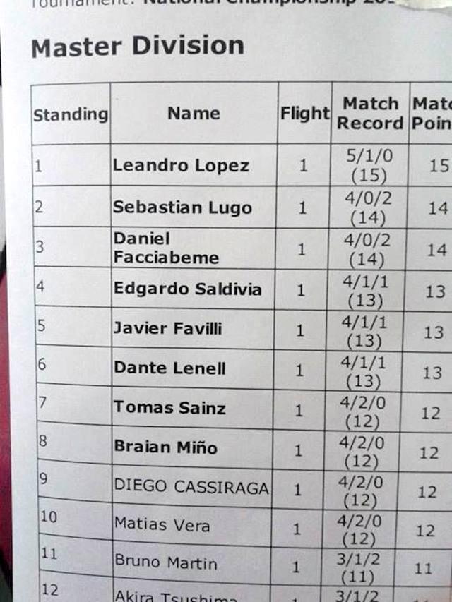 argentina nationals 2014 top 8 standings