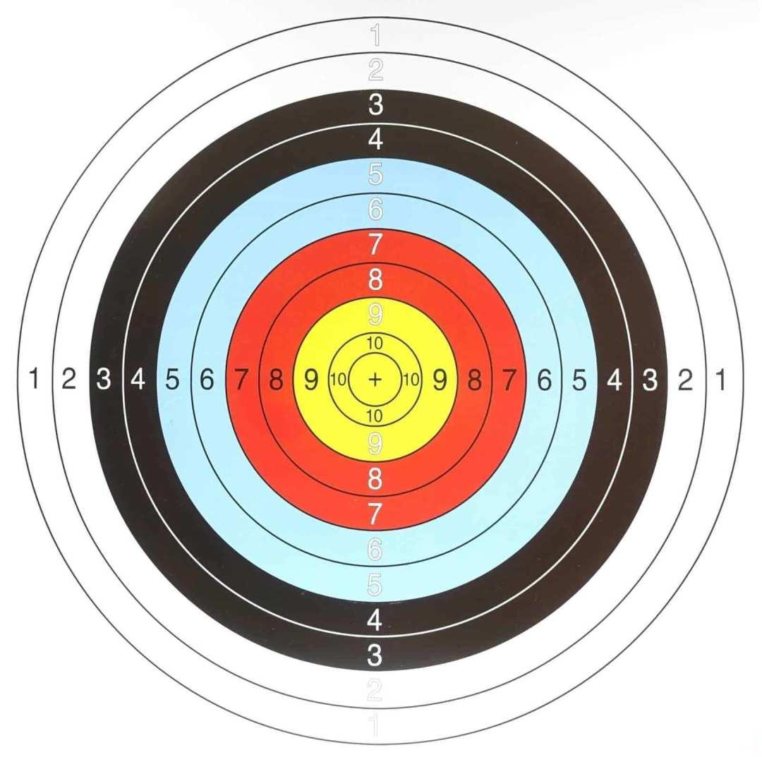 Target KPIs