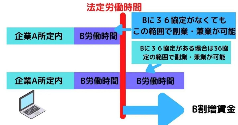 管理モデル2