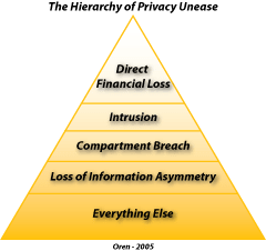 Hierarchy-of-Unease-Oren.png